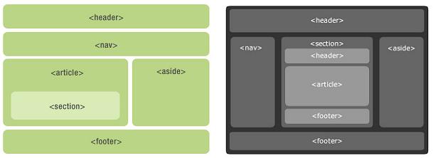 Пример интеграции тегов html 5